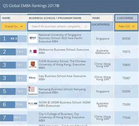 Tongji Mba Ranking by 2016 2017 Global Emba Ranking China Emba Shine