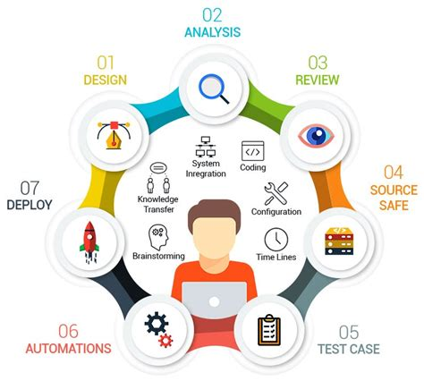 test web web tools software qa test autos post