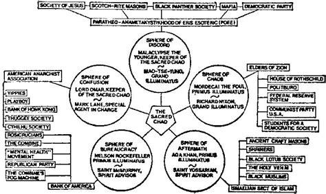 basic illuminati structure the illuminatus trilogy stuff rmstringer
