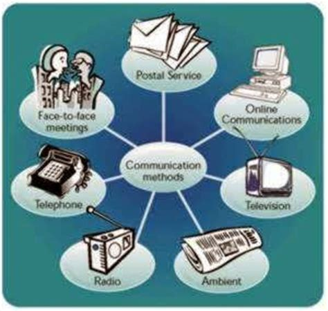 How To Make Successful Communication Through International Conferencing Services by Communication Url Link Methods Of Communication