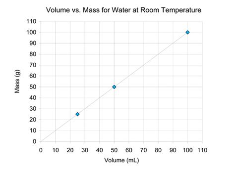 Its All About The Volume by Density Of Water Chapter 3 Density Middle School
