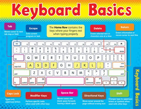 tutorial computer keyboard typing keyboard basics learning chart 064688 details rainbow