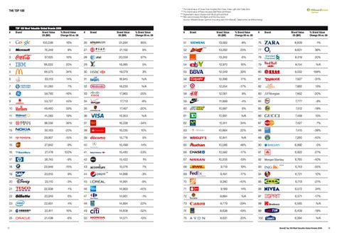 china mobile stands 7th in world s most valuable brands