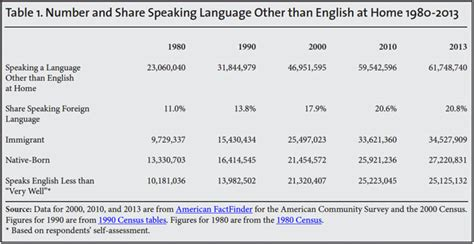one in five u s residents speaks foreign language at home