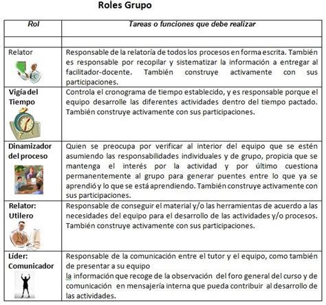 preguntas de roles familiares roles en un grupo de trabajo colaborativo para usar en