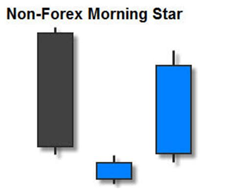 non pattern day trader trading the morning star candlestick pattern fx day job