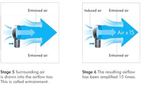 Kipas Jet Air kipas angin unik dan inovatif tanpa menggunakan baling
