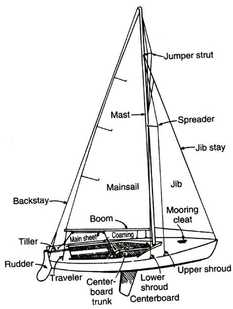 sailboat meaning in spanish 25 best ideas about nautical terms on pinterest sailing