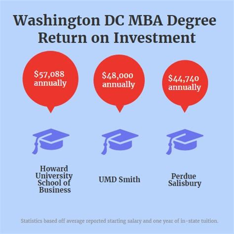Georgetown Mba Tuition Cost Washington Dc Resident by Finding The Best Washington Dc Mba Roi Metromba