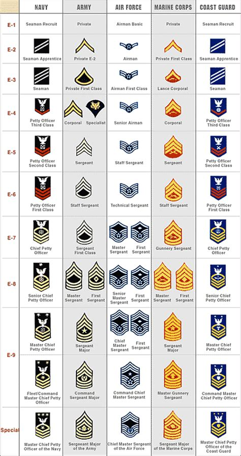 united states army officer rank insignia in use today us dod pay rank structure and insignia of enlisted military personnel