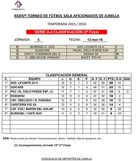 futbol sala resultados resultados y clasificaciones de f 250 tbol sala aficionados