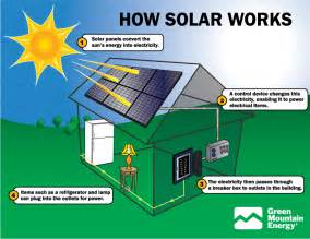 How To Install A Solar System » Ideas Home Design