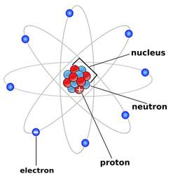 Definition Of Electron Proton And Neutron Atoms Thinglink