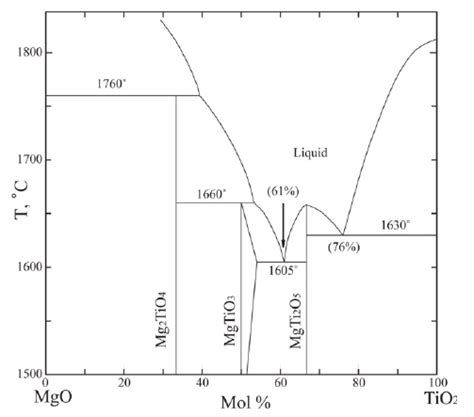 mgo tio 2 phase diagram reported by shindo 45