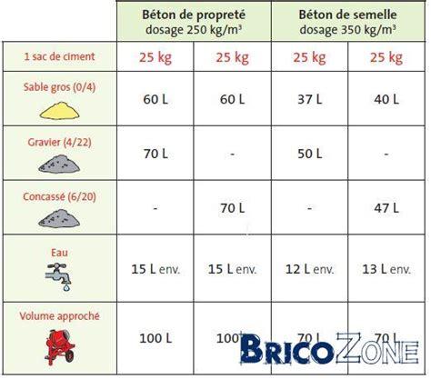 Dosage Beton Pour Dalle 5287 by Conseils Pour Terrasse Sur B 233 Ton Imperm 233 Able Et Plane Et