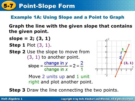 Point Slope Form With Two Points