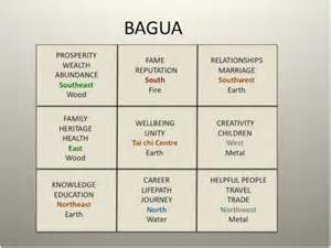 Bagua map defined myideasbedroom com
