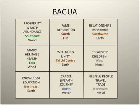 bagua map bedroom bagua map bedroom 28 images open spaces feng shui feng shui bagua map for your