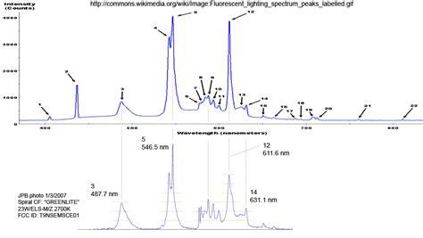 spectrum fluorescent light fluorescent light spectrum