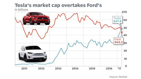 ford market cap tesla surpasses ford as stock zooms to record marketwatch
