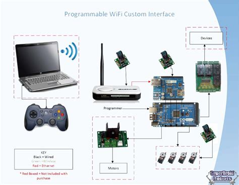 spark connects to wi fi lets you control lights with wifi robots how to build a wi fi robot