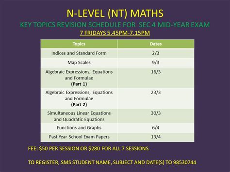 Topical Maths Normal Technical Sec 4 n level normal technical maths key topics revision for