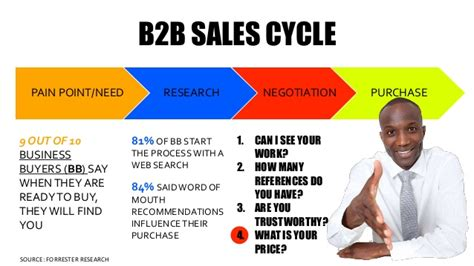 b2b sales b2b sales is not a hookup