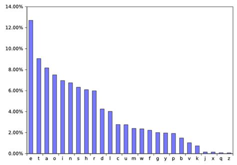 Letter Frequency Chart tikalon by dev gualtieri