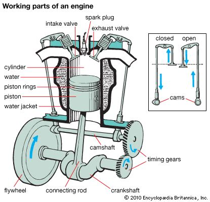 automobile working parts of an engine encyclopedia children s homework help