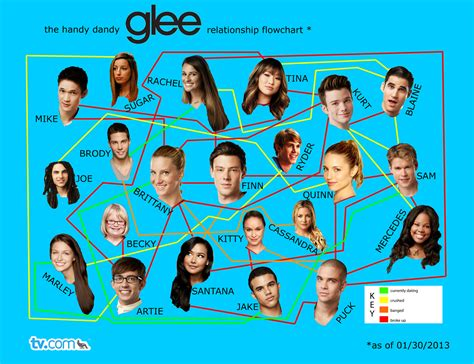 relationship flowchart the many permutations of glee s relationships an