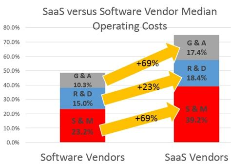 cost to a service the imperative to reduce the cost of saas service the imperative to reduce the cost
