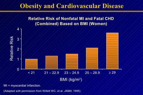 obesity and cv disease 1 ppt