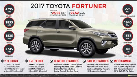 Fortuner For best new tuner cars autos post