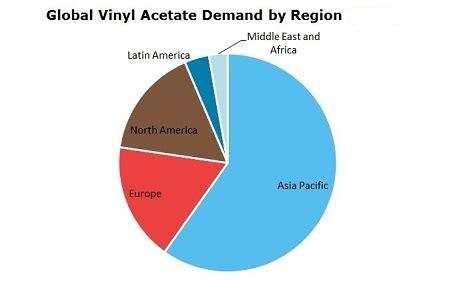 Ethylene Vinyl Acetate Manufacturer Usa - vinyl acetate vam 2018 world market outlook and