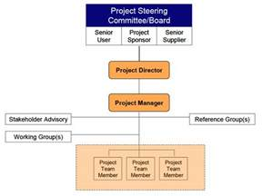 project management governance structure template project program and portfolio governance the basis of