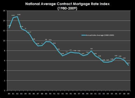 average house loan interest rate average house loan rate 28 images average rates forex trading bank of average