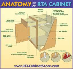 cabinet anatomy rta cabinets the anatomy of a high quality cabinet rta