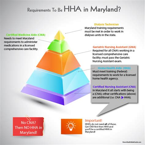 2 steps away from maryland hha certification
