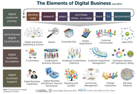 building a digital analytics organization create value by integrating analytical processes technology and into business operations paperback ft press analytics books 8 strategic building blocks to enable digital