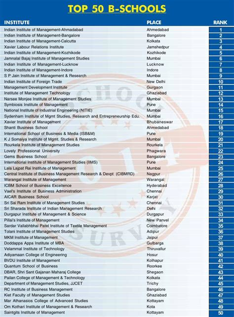 Mba Ranking In India by Top B Schools In Bangalore For Mba Mba Colleges In India