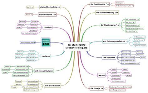 Hochschulstart Bewerbung Ausbildung Wortschatz 252 Ben Ausbildung Vokabeln Lernen