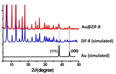Xrd Pattern Of Zif 8 | figure s6 powder x ray diffraction xrd pattern of zif 8