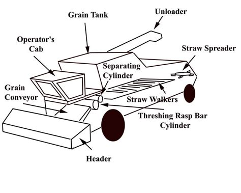 combine harvester parts diagram combine harvester coloring page coloring pages