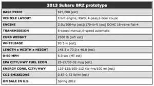 Subaru Brz Horsepower Subaru Brz Reviews Specs Pricing For Subaru Brz Motor