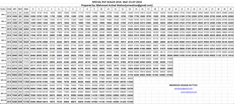 2016 military payscale chart special pay scales sps chart 2016 final itechsoul