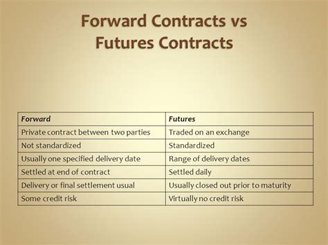 Letter Of Credit Forward Contract Mechanics Of Futures Markets Ppt