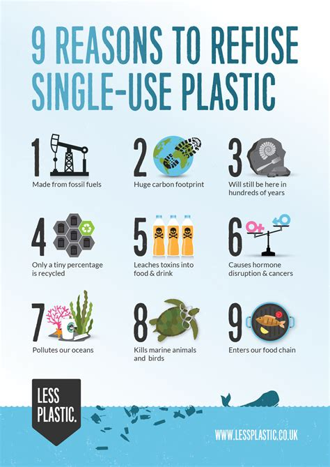 infographic why reuse a cup 9 reasons to refuse single use plastic posters