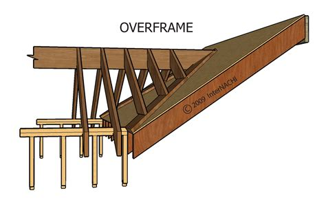 Framing A Dormer Index Of Gallery Images Roofing Framing