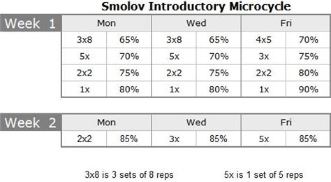 smolov bench routine smolov routine review smolov squat cycle and smolov
