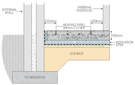 Image result for in floor heating concrete slab   Arch BSI